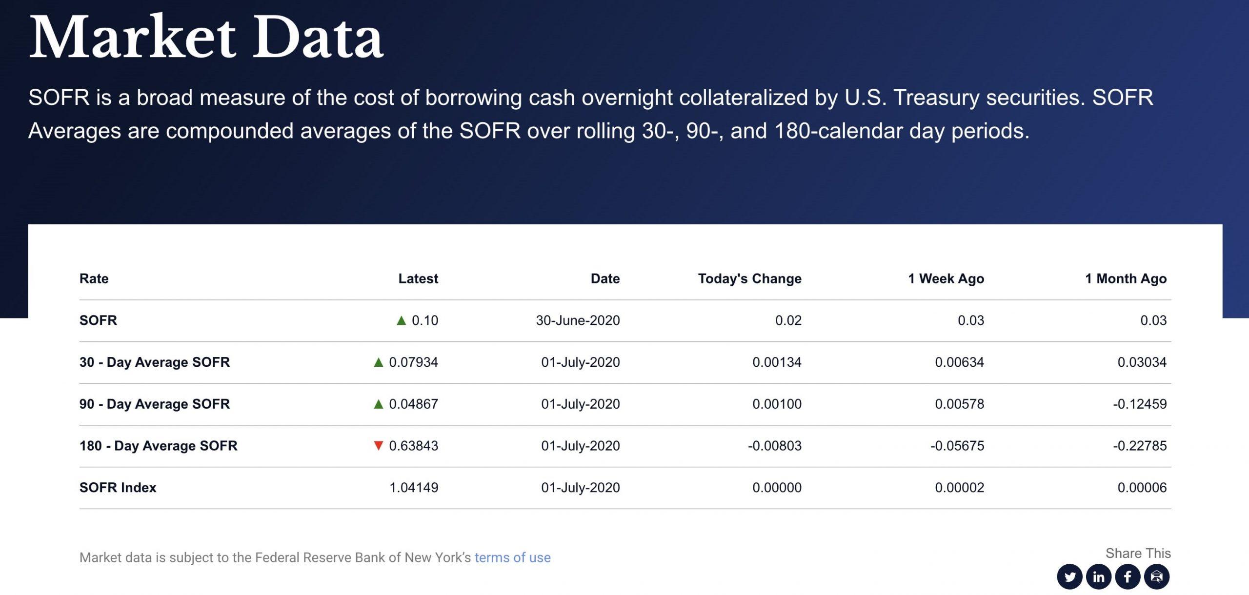 sofr-market-data